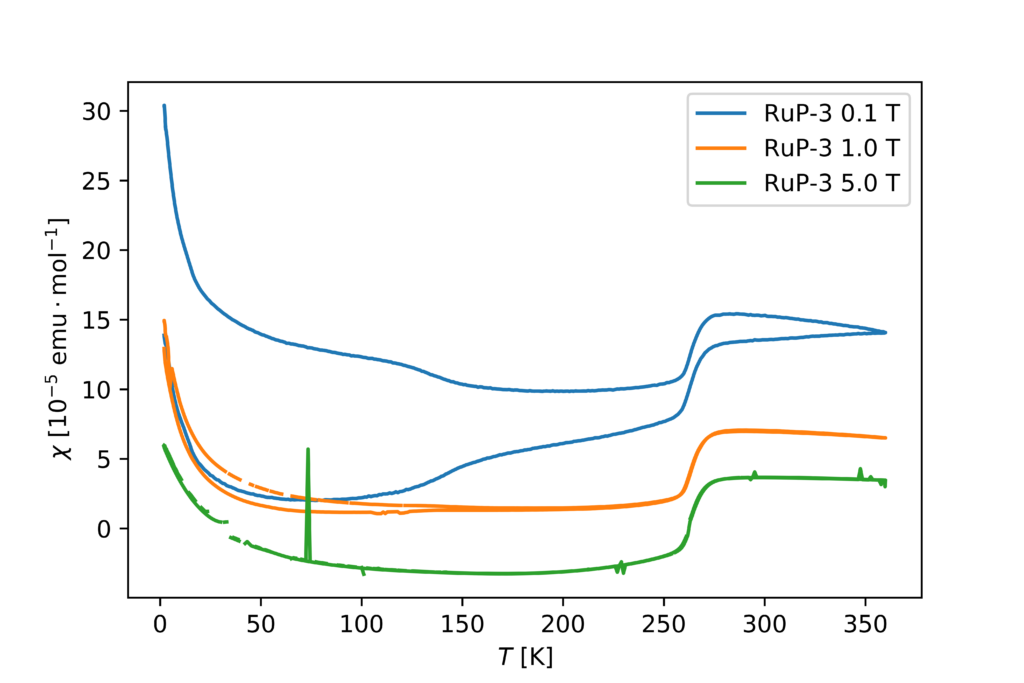 Plot of magnetic susceptibility of a RuP sample.